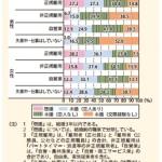 雇用形態と結婚率