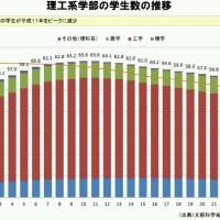 理工系学部の学生数の推移